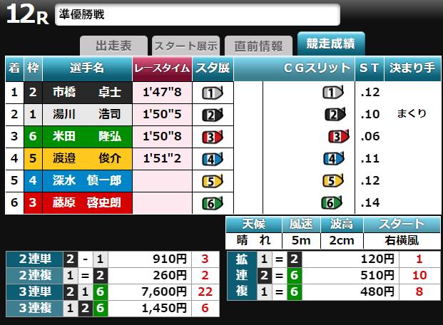 戸田競艇結果